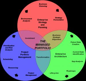 George paras on enterprise architecture strategy for Enterprise architect vs